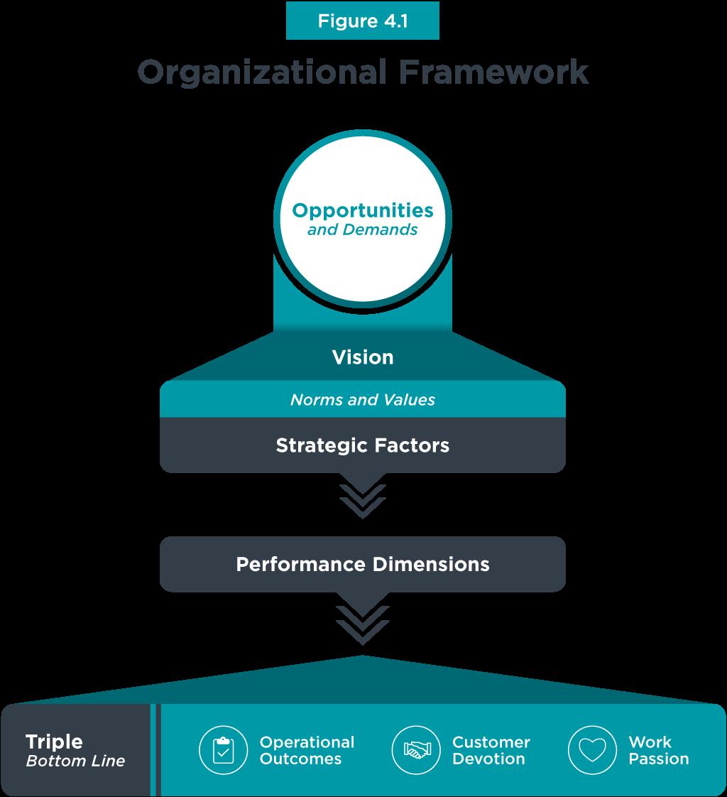 (Page-39)-Organizational-Framework-Graph