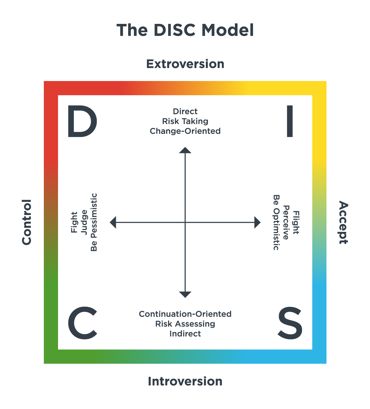 Full-(Page-73)-DISC-Model