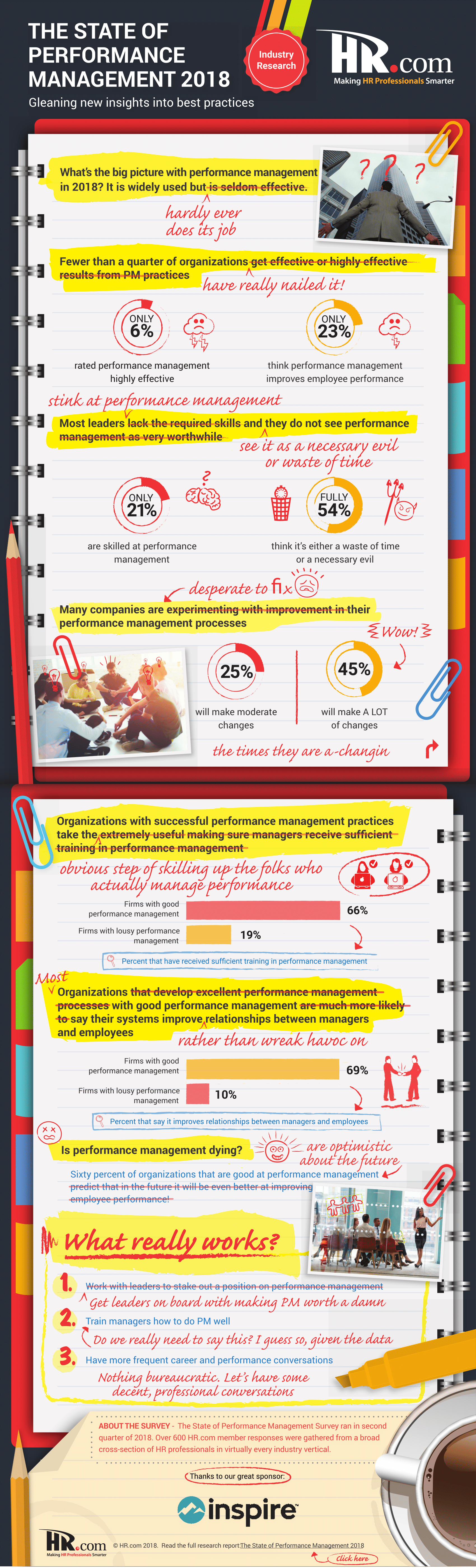The-State-of-Peformance-Management-2018_INFOGRAPHIC_HRdotcom_Aug2018-1